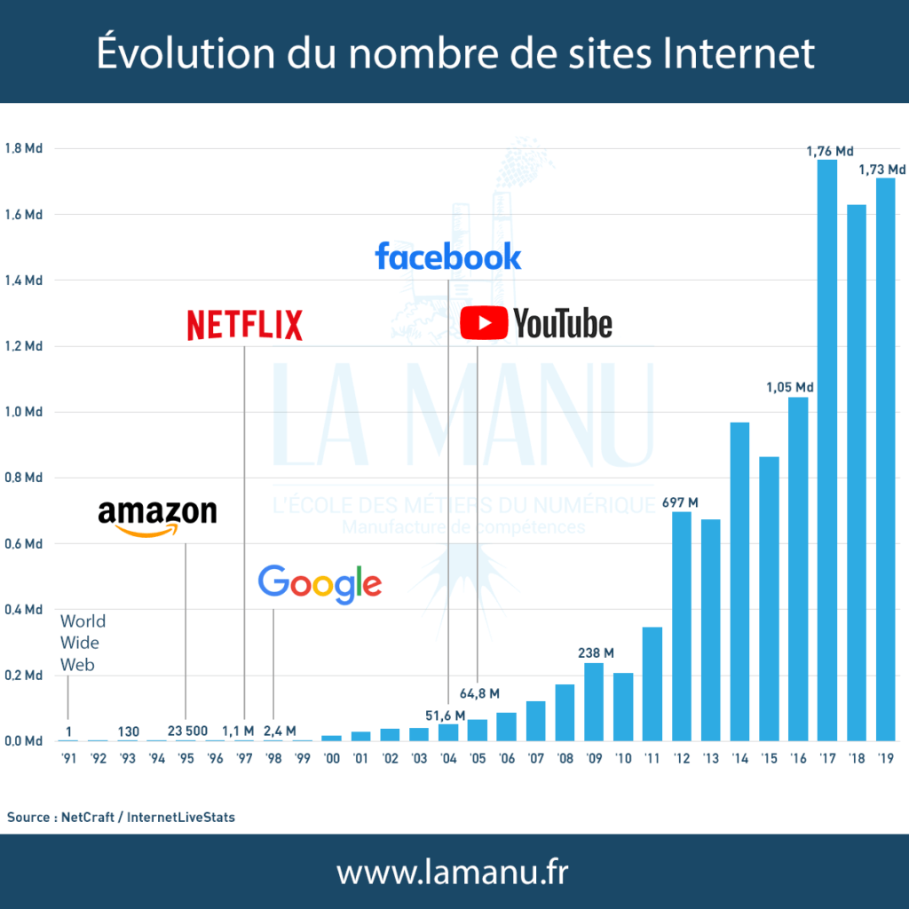 nombre de sites internet dans le monde